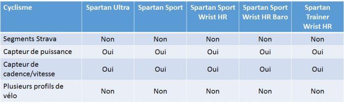 Suunto Spartan vélo