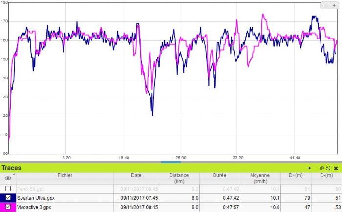 Cardio running Vivoactive 3