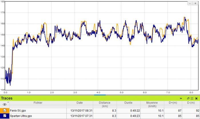 Fenix 5X bon cardio running