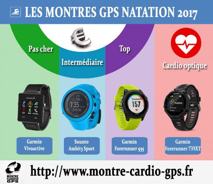 Montre GPS natation noël 2017