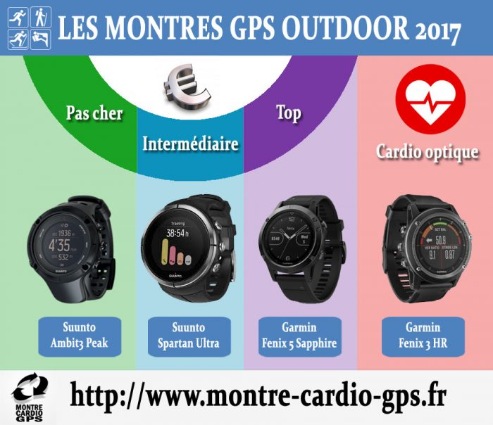 Montre GPS Outdoor noël 2017