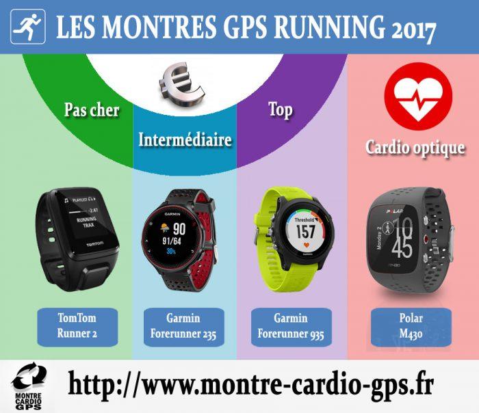 Montre GPS Running noël 2017