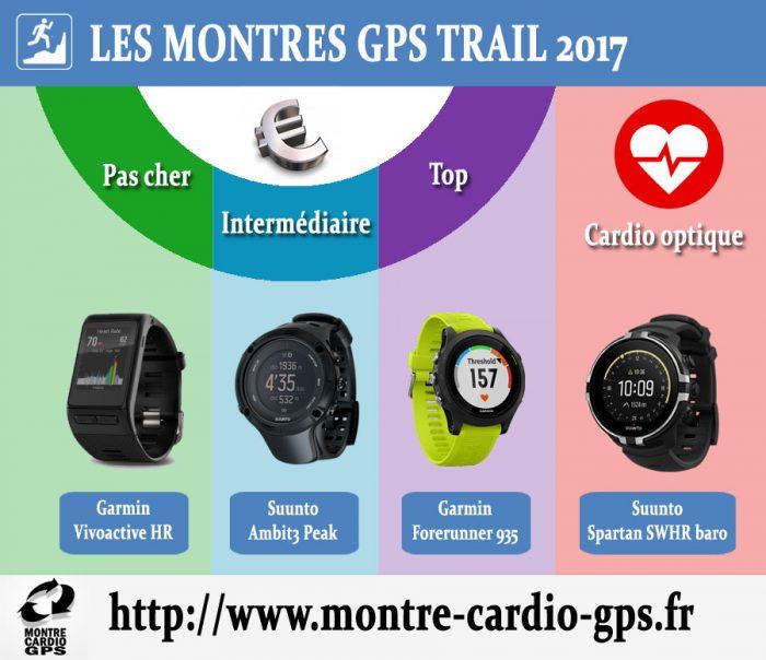 Montre GPS Trail noël 2017