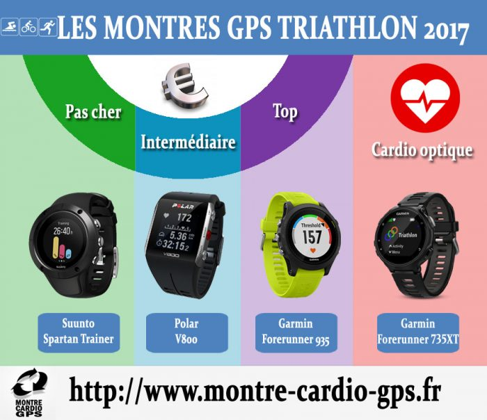 Montre GPS Triathlon noël 2017
