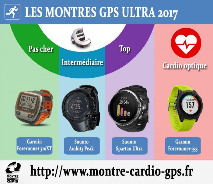Montre GPS Ultra noël 2017