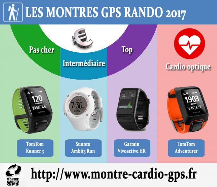 Montre GPS randonnée noël 2017