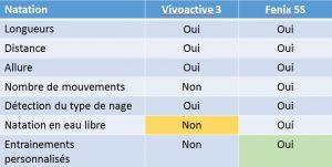 Vivoactive 3 Fenix 5S natation