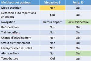 Vivoactive 3 Fenix 5S outdoor