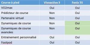 Vivoactive 3 Fenix 5S running
