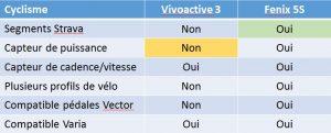 Vivoactive 3 Fenix 5S vélo