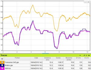 Stratos altimètre running