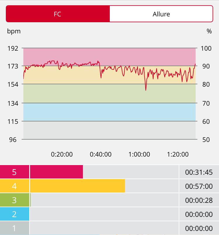 Cardio course à pied
