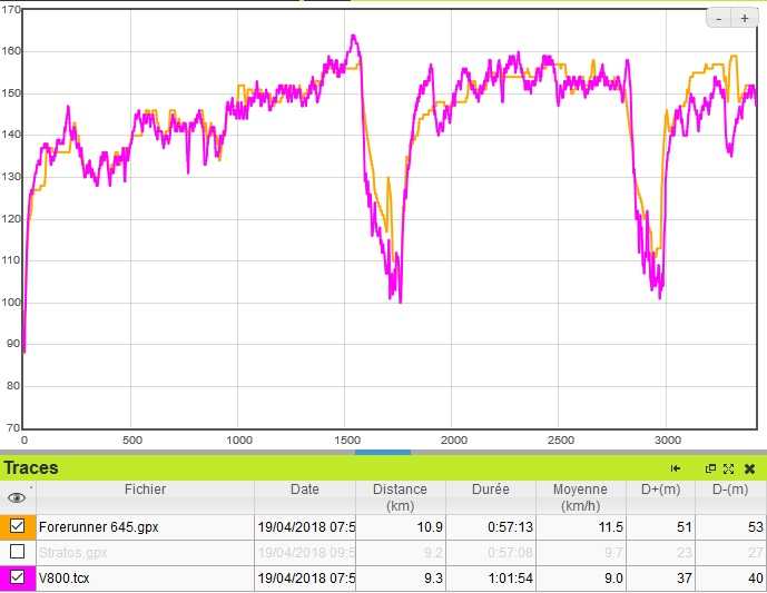 Forerunner 645 cardio course a pied