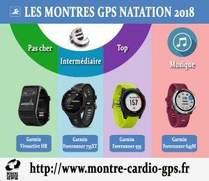 Montre GPS natation 2018