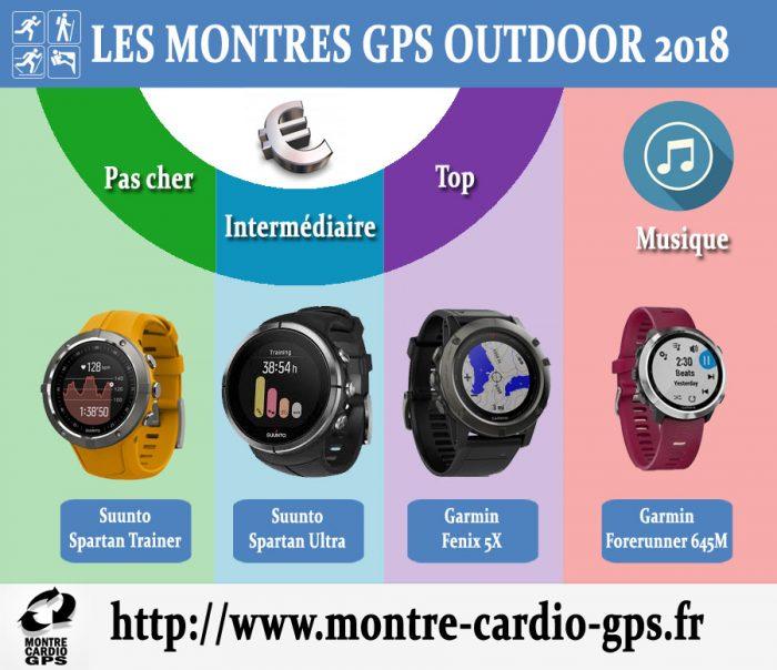 Montre GPS outdoor 2018