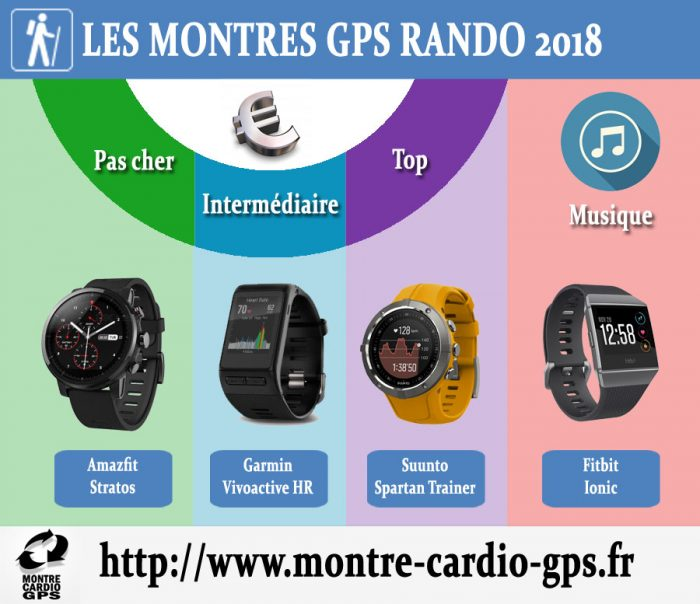 Montre GPS rando 2018