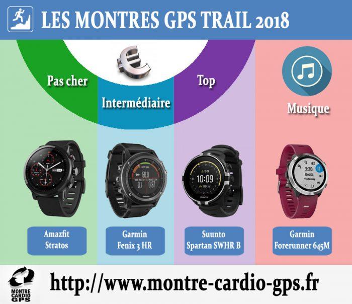 Montre GPS trail 2018
