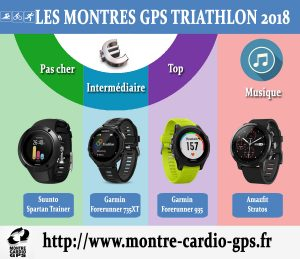 Montre GPS triathlon 2018