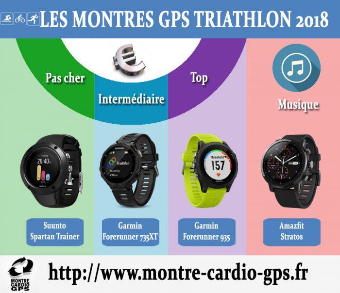 Montre GPS triathlon 2018