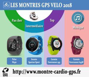 Montre GPS vélo 2018