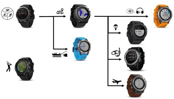 Montres GPS Garmin spécialisées