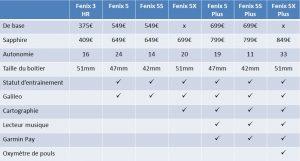 Comparaison Fenix 5 Fenix 5 Plus Fenix 3 HR