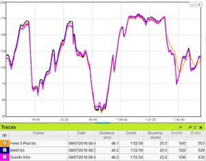 Fenix 5 Plus altimètre vélo