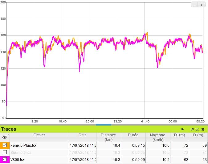 Fenix 5 Plus précision capteur cardio