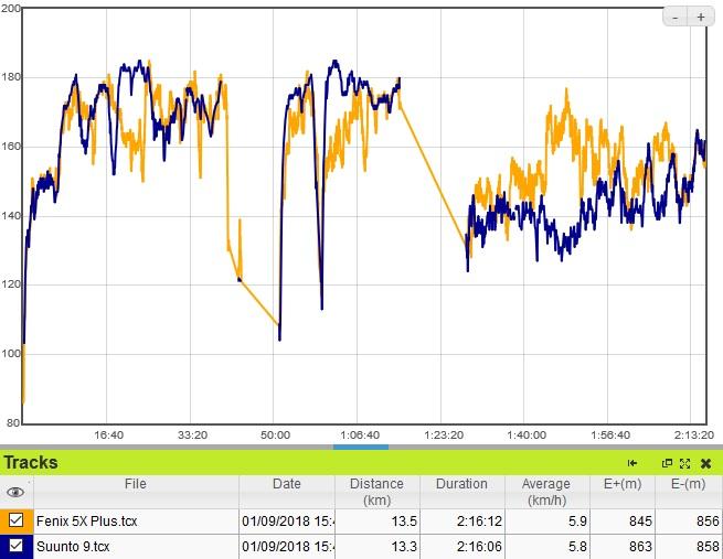 Fenix 5X Plus cardio trail