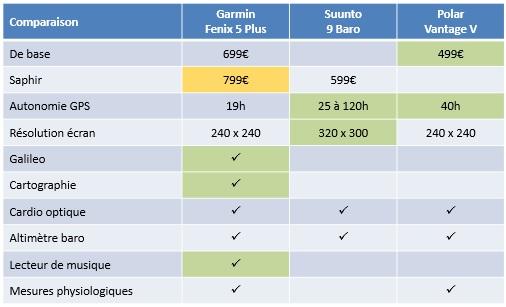 Comparaison Fenix 5 Plus Suunto 9 Vantage V 1