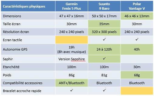 Comparaison Fenix 5 Plus Suunto 9 Vantage V 2