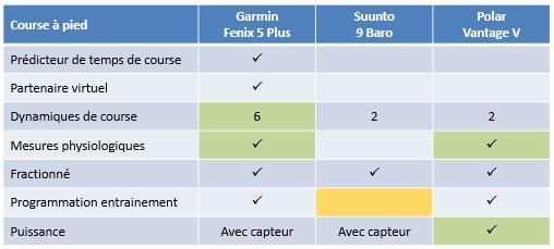 Comparaison Fenix 5 Plus Suunto 9 Vantage V 3