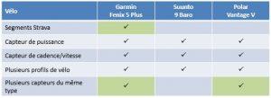 Comparaison Fenix 5 Plus Suunto 9 Vantage V 4