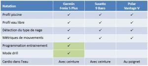 Comparaison Fenix 5 Plus Suunto 9 Vantage V 5