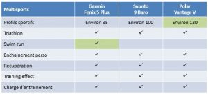 Comparaison Fenix 5 Plus Suunto 9 Vantage V 6