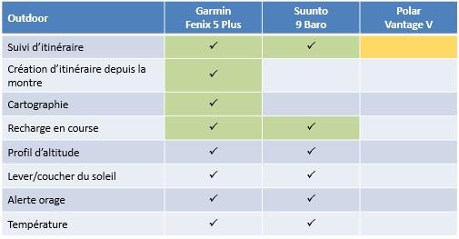 Comparaison Fenix 5 Plus Suunto 9 Vantage V 7