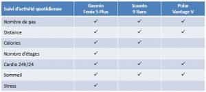 Comparaison Fenix 5 Plus Suunto 9 Vantage V 8