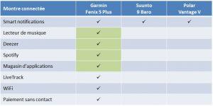Comparaison Fenix 5 Plus Suunto 9 Vantage V 9