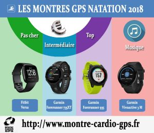 Montre GPS natation 2018 2019
