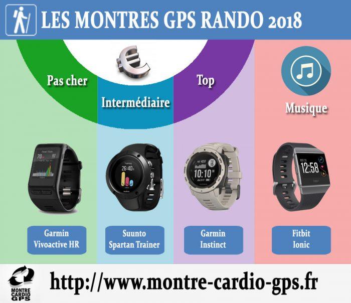 Montre GPS rando 2018 2019
