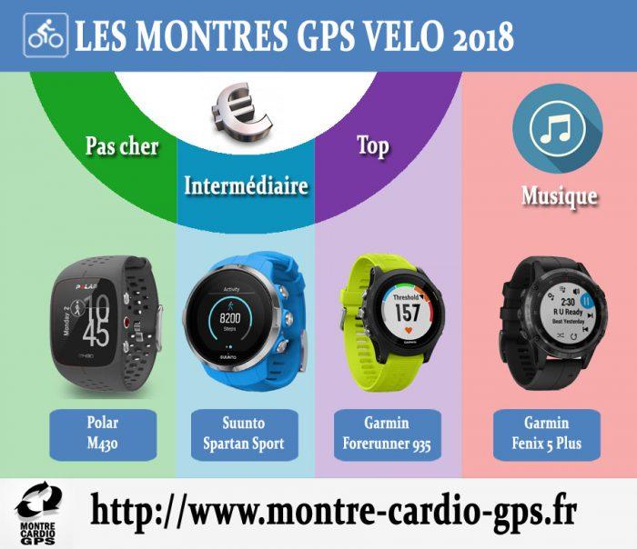 Montre GPS vélo 2018 2019