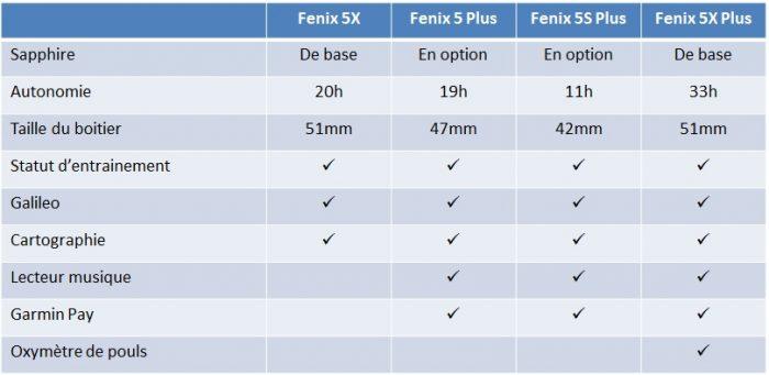Comparaison Fenix 5 Plus