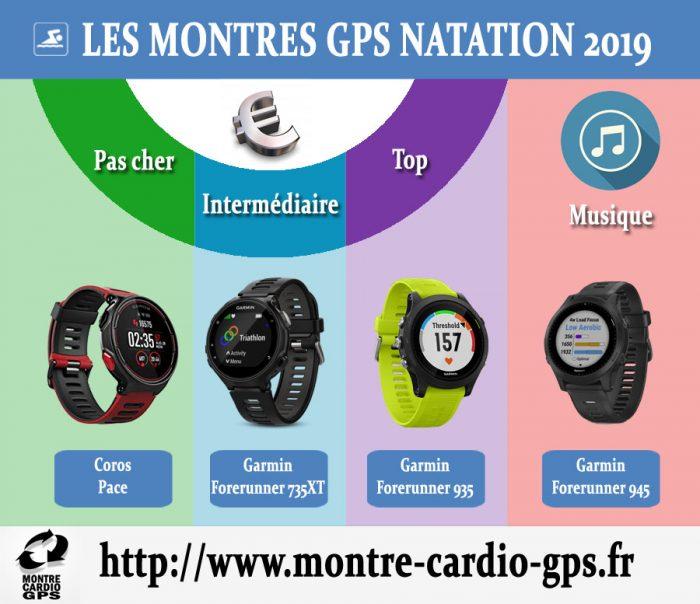 Montre GPS natation 2019