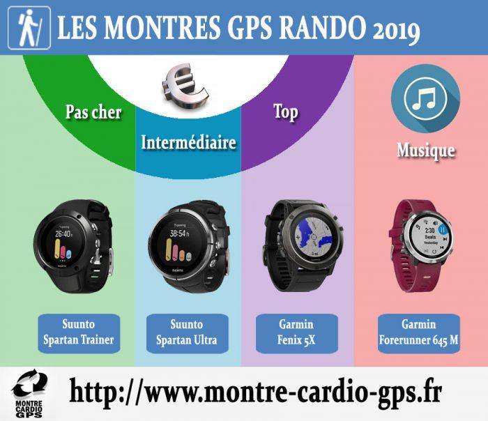 Montre GPS rando 2019