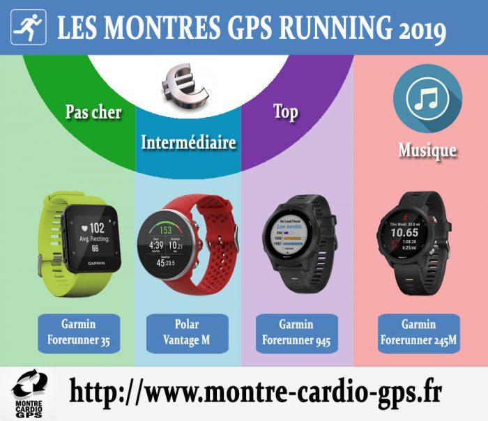 Montre GPS running 2019