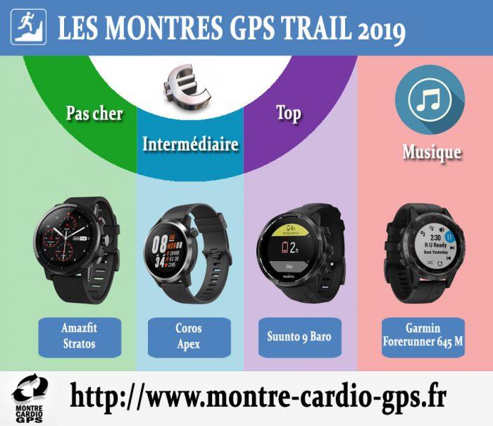 Montre GPS trail 2019