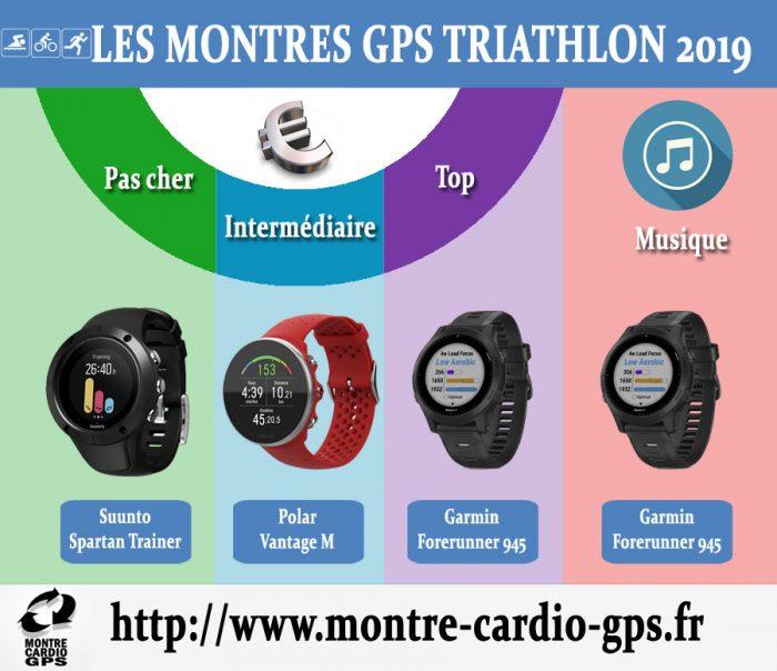 Montre GPS triathlon 2019