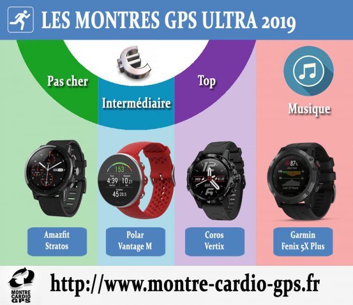 Montre GPS ultra 2019