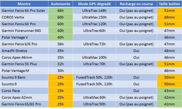 Autonomie montres GPS ultra trail