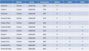 Comparaison Fenix 6 hardware